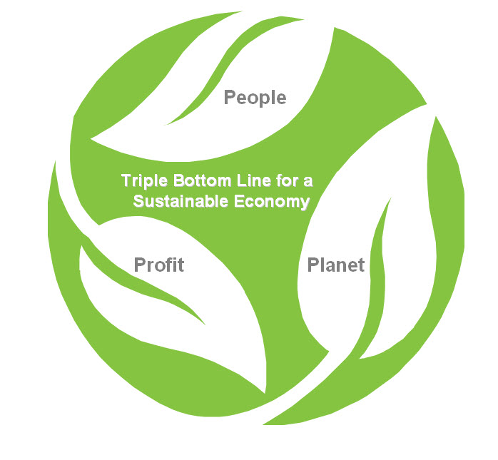 tripple bottom line aproach Performance on our triple bottom line the triple bottom line is anchored in the company's articles of association (bylaws)  about integrated reporting, benchmarks, shared value cases and.
